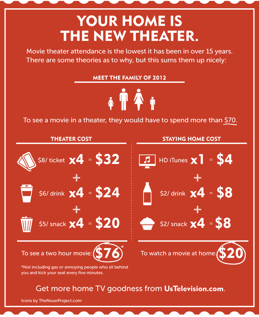 Why Movie Theaters Suck