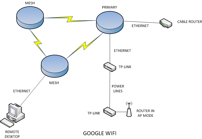 Extending Google WiFi | Russ Turley